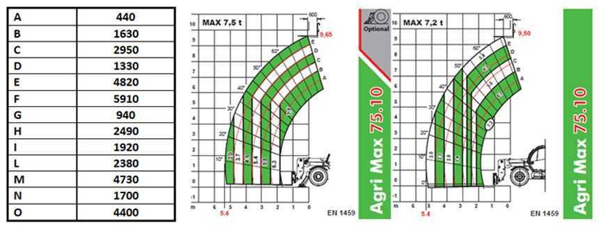 Agri Max 75.10