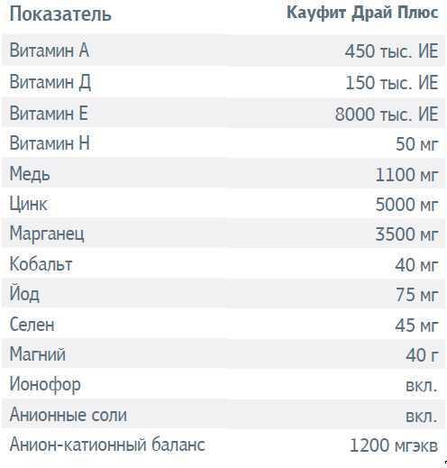 Кауфит Драй Плюс (ВМКС)